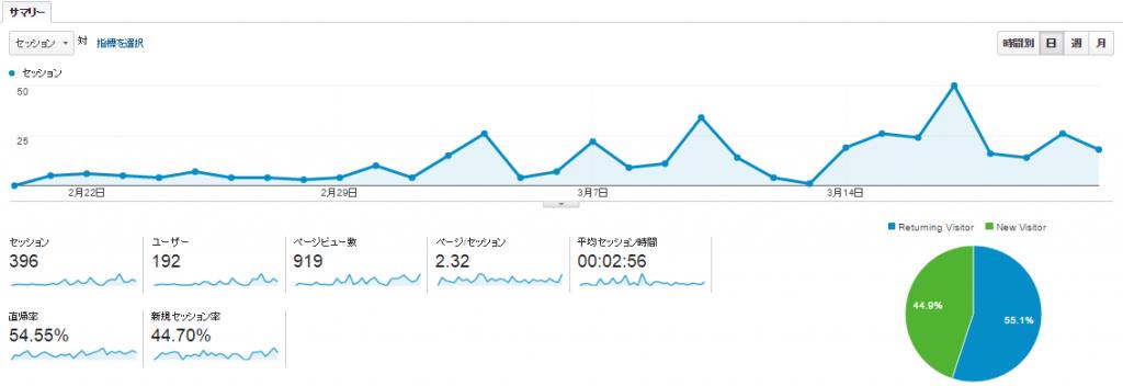 【アフター】ブログを書き始めてからのアクセス数(30日間)