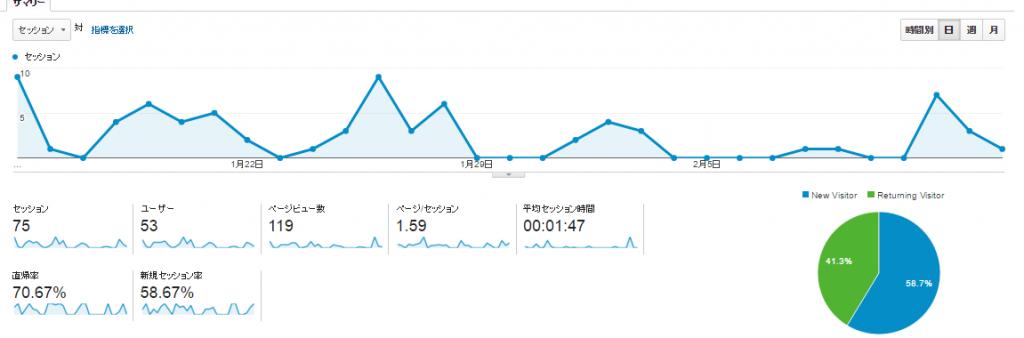 【ビフォア‐】ブログを書く前のアクセス数(30日間)