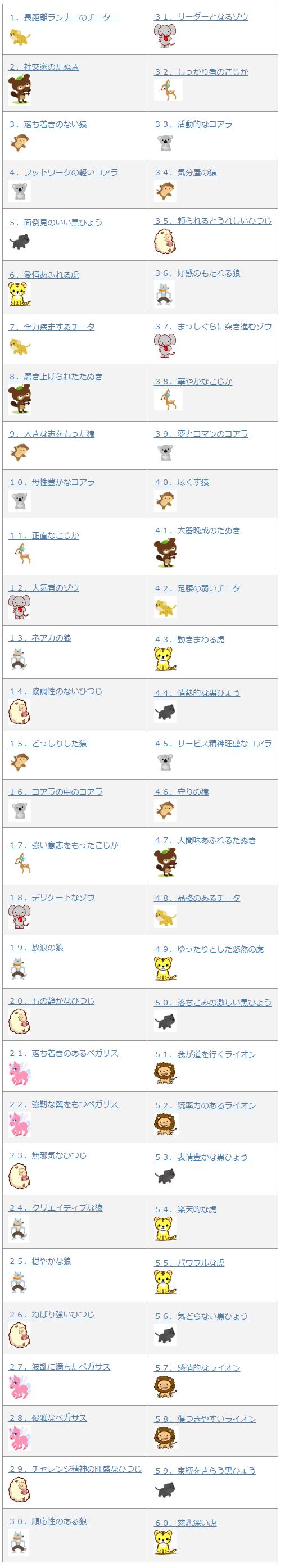 進化版動物の占い キャラクター対応表