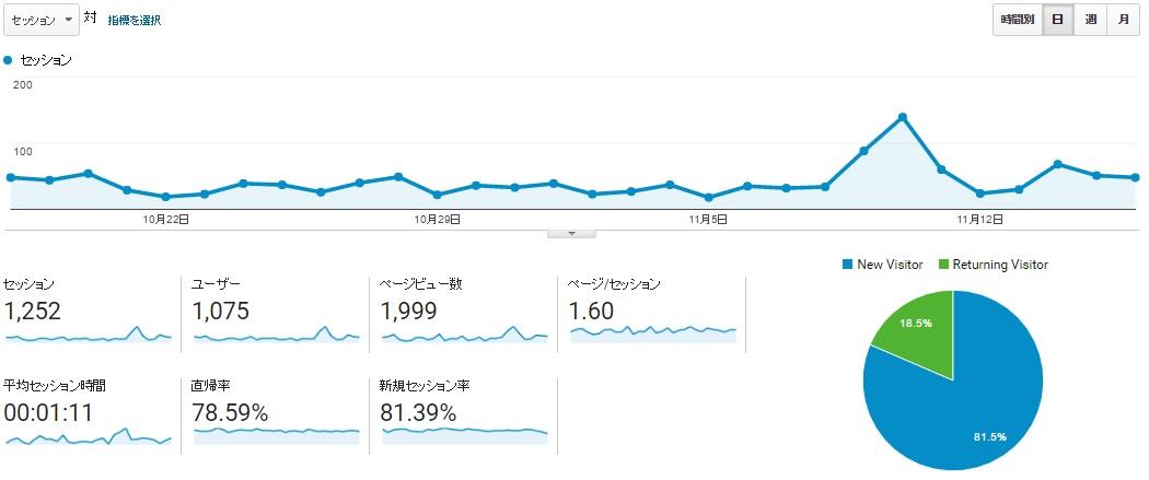 2016年11月現在 ブログ、記事更新を定期的に書いて9カ月、200記事 引用:Google アナリティクスより)