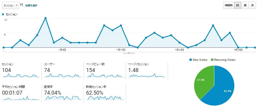 2016年1月現在 ブログ、記事更新を始める以前の数値 引用:Google アナリティクスより)